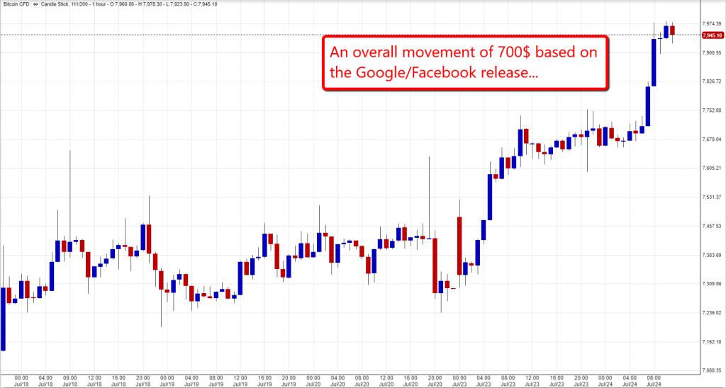 Bitcoin Chart 24/07/18