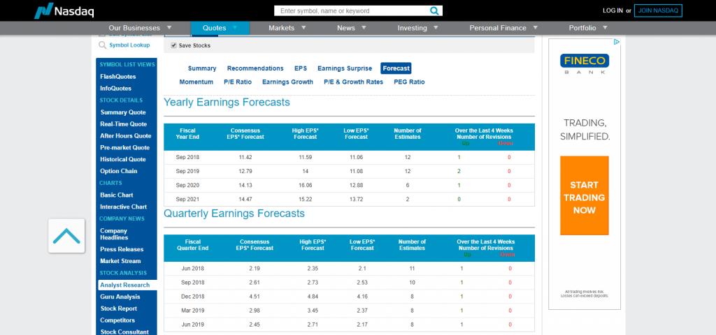 NASDAQ Forecast for Aple