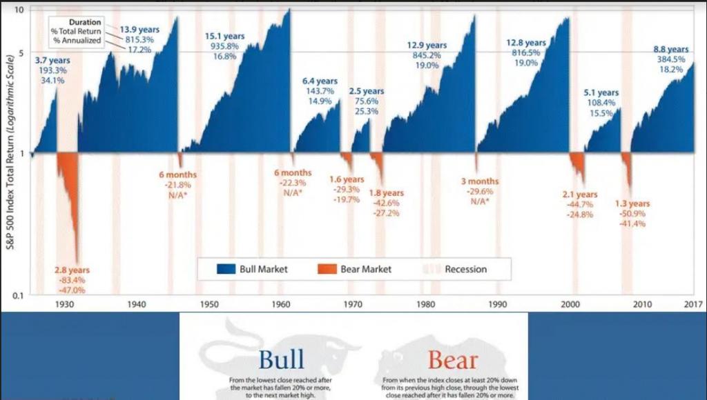 Bullish Bearish Cycle