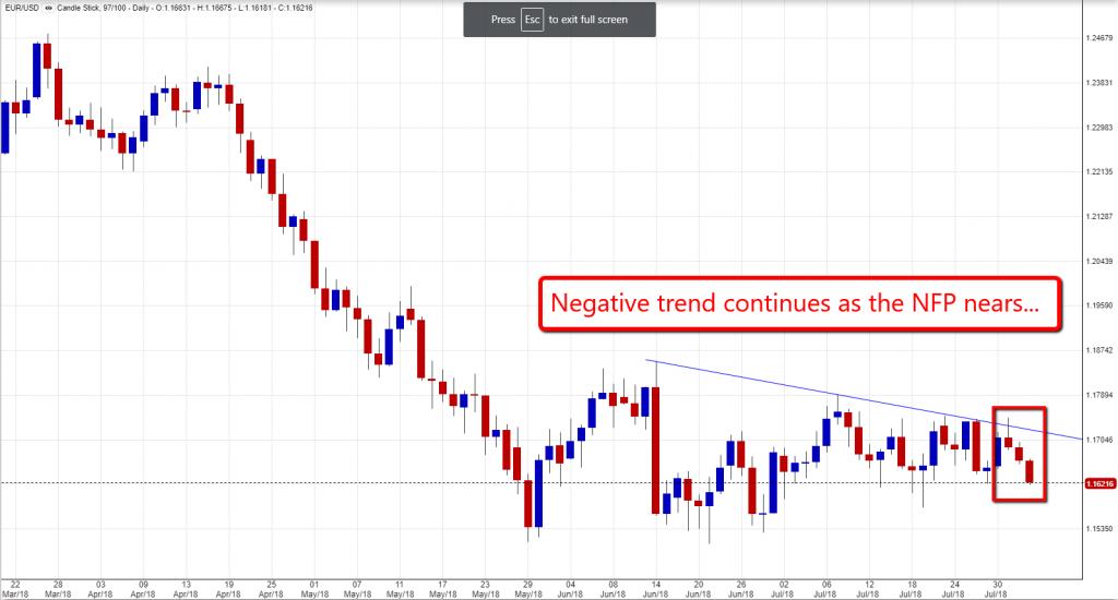 EUR USD Chart 0208