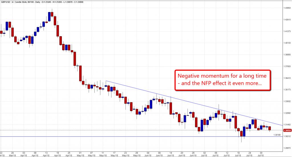 GBP USD Chart 0208