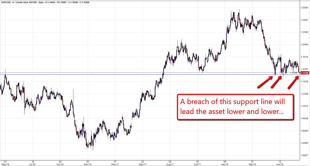 EUR/USD Chart 0608