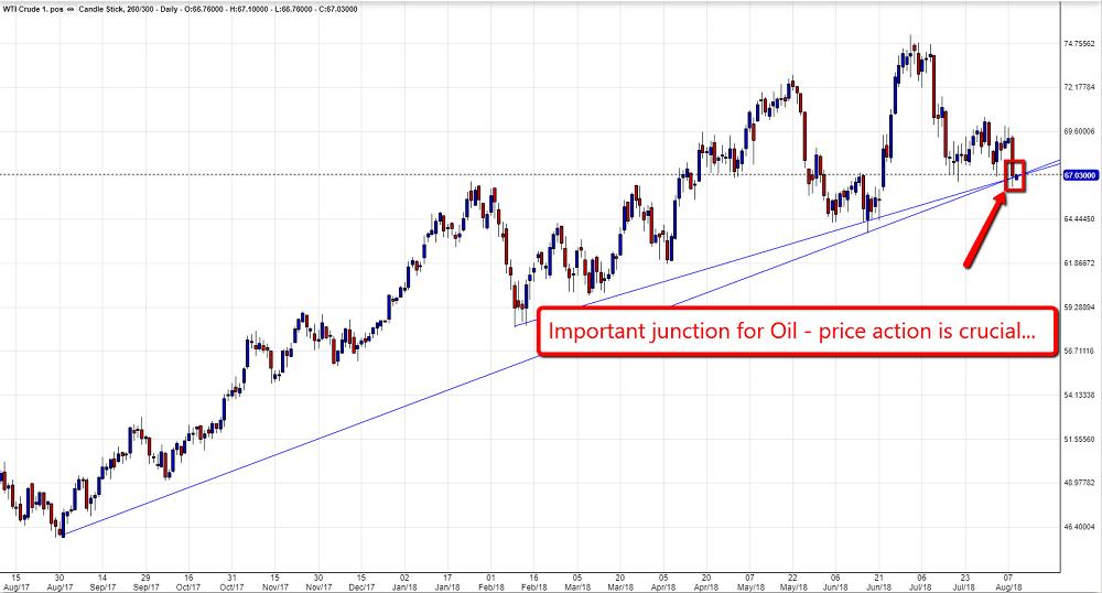 Crude Oil chart 0908