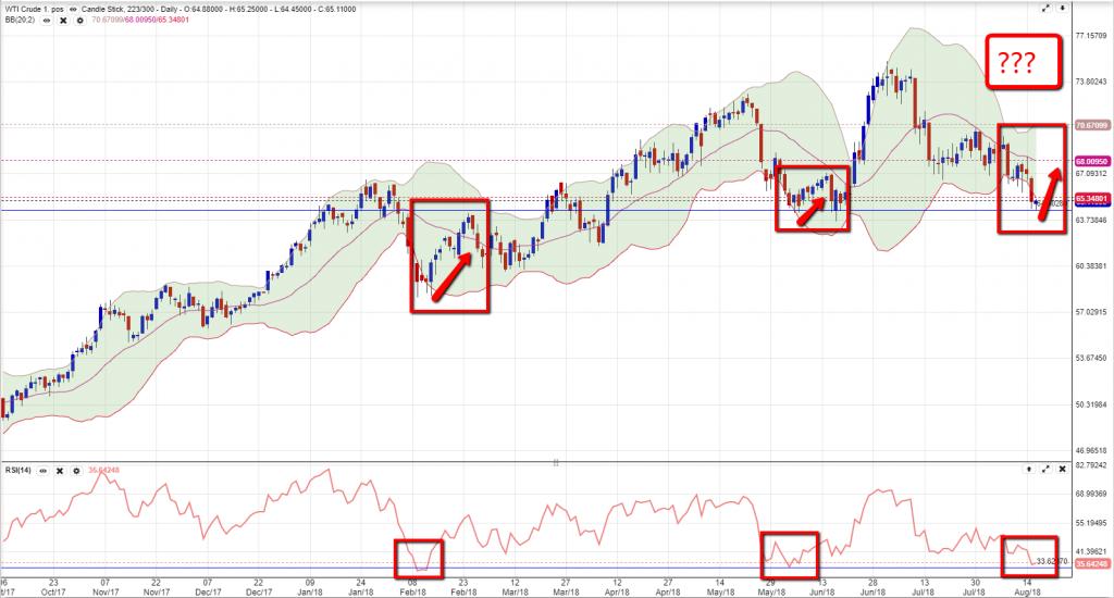 Crude Oil Chart 1608