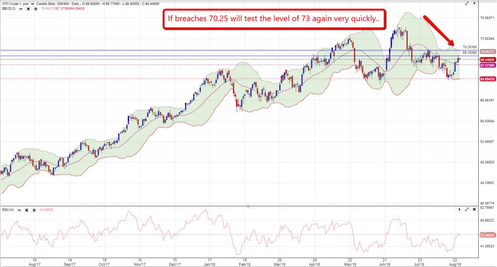 Crude Oil Chart 2708