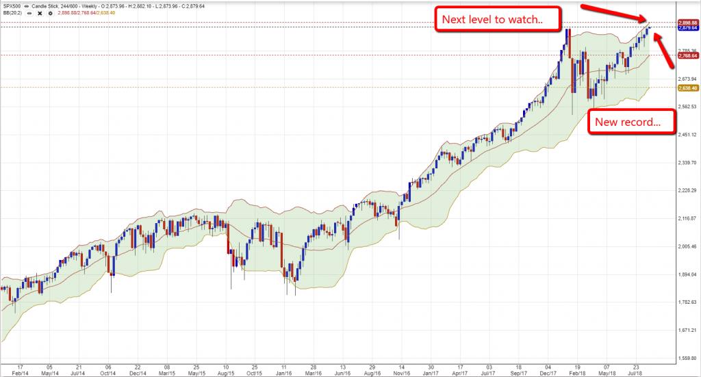 SP500 Chart 2708