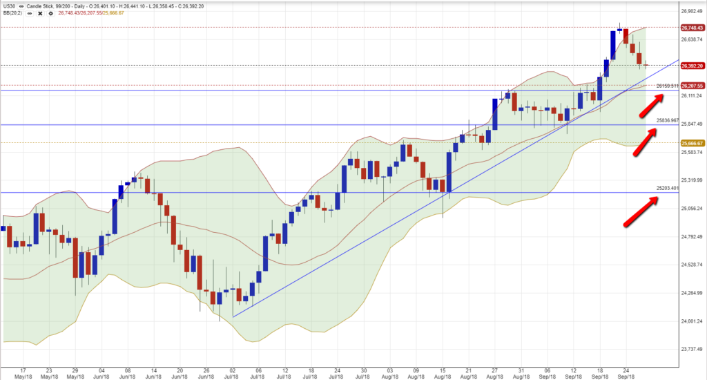 DJIA Chart 2709
