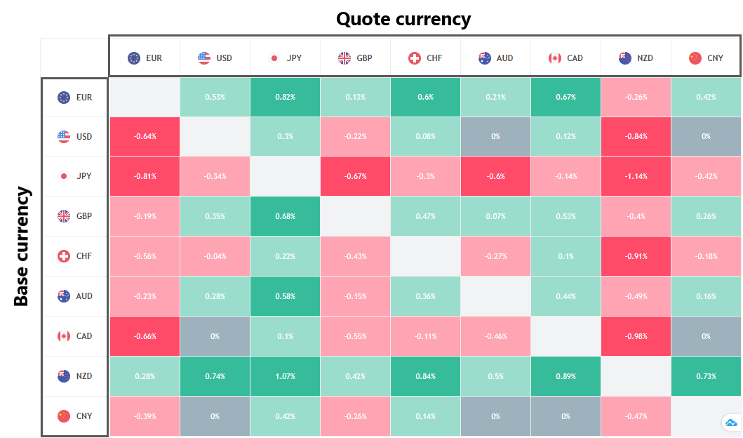 Heat map Base currency/Quote currency