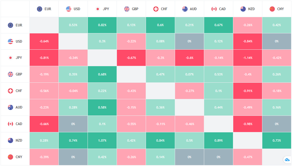 Classic Forex Heat Map