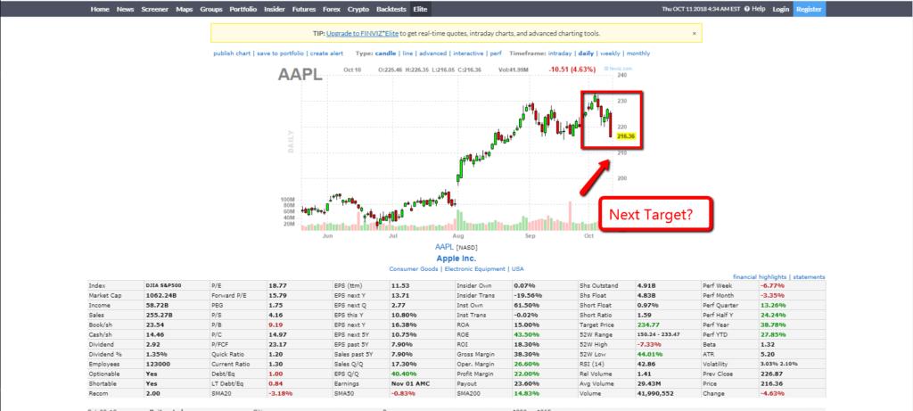 Apple stock chart 1110