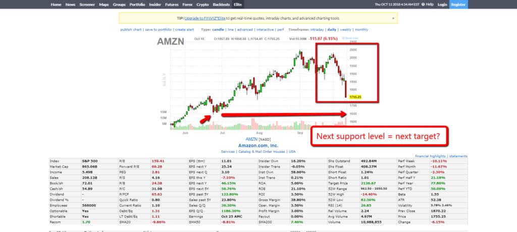 Amazon chart 1110