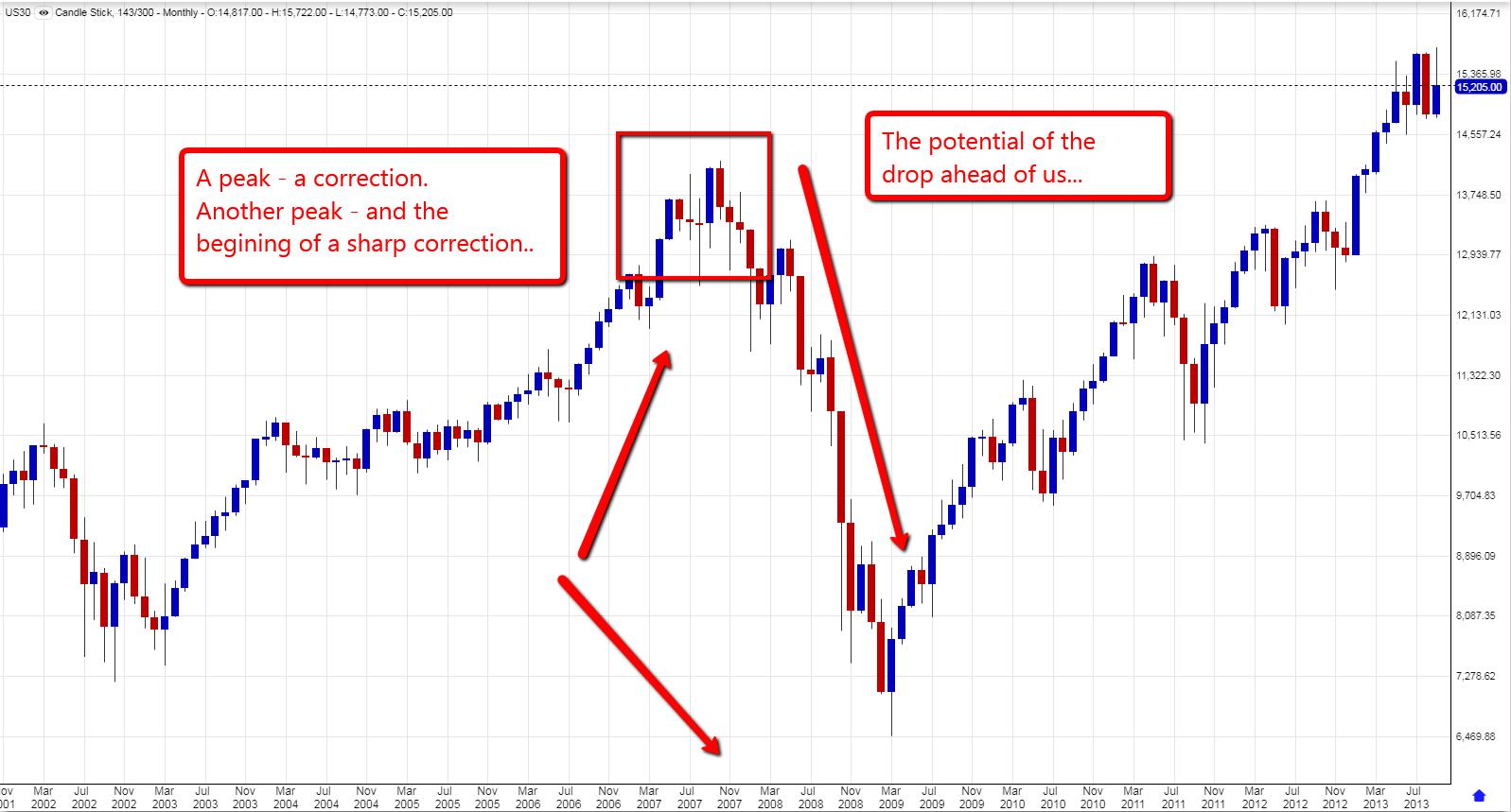 Dow Jones monthly chart - 2008 crisis