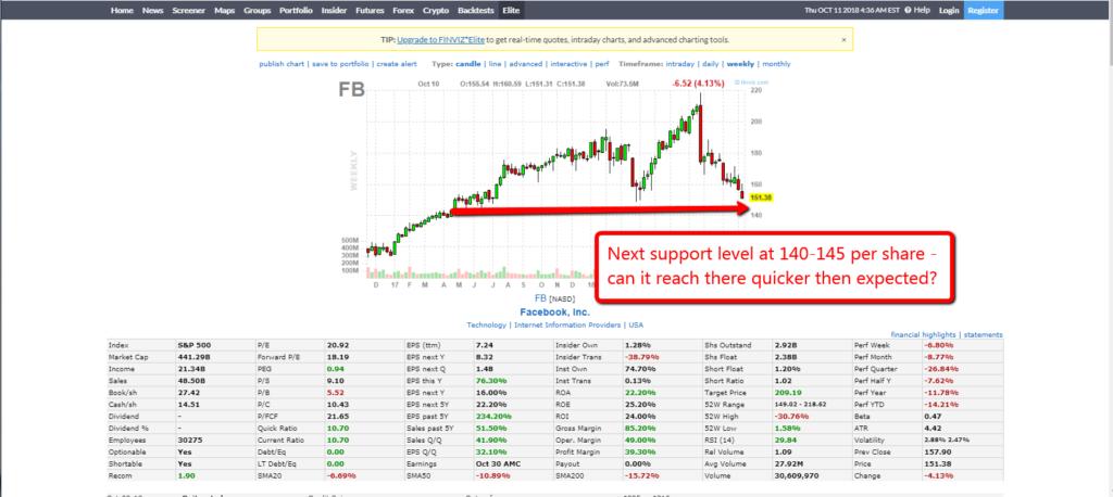 FB Chart 1110