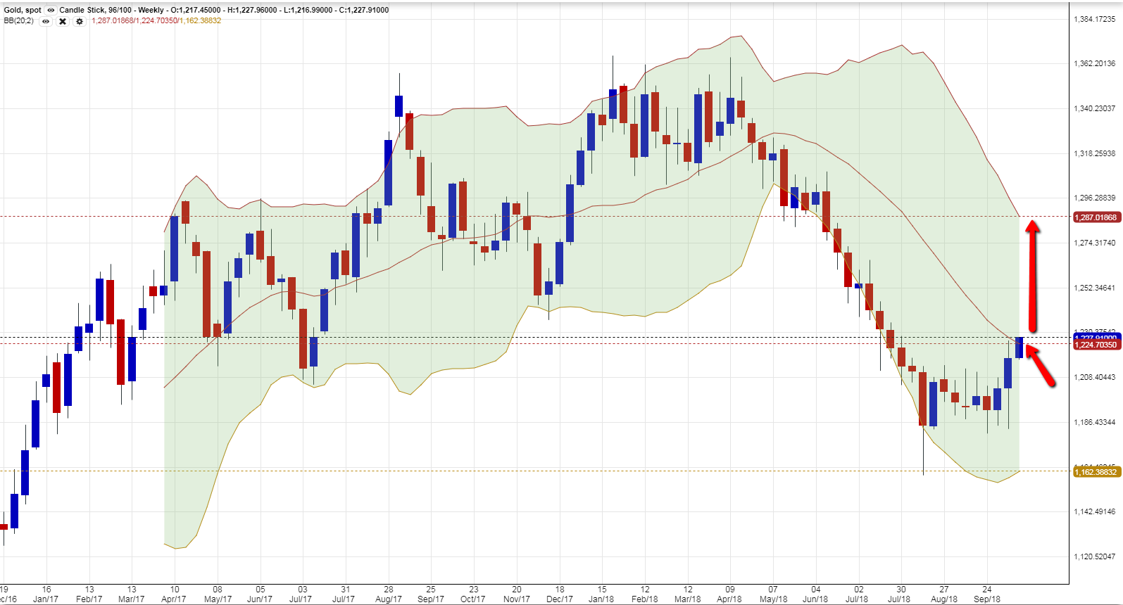 Weekly gold 1510