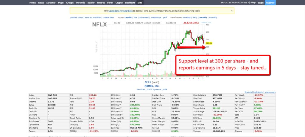NFLX 1110 chart